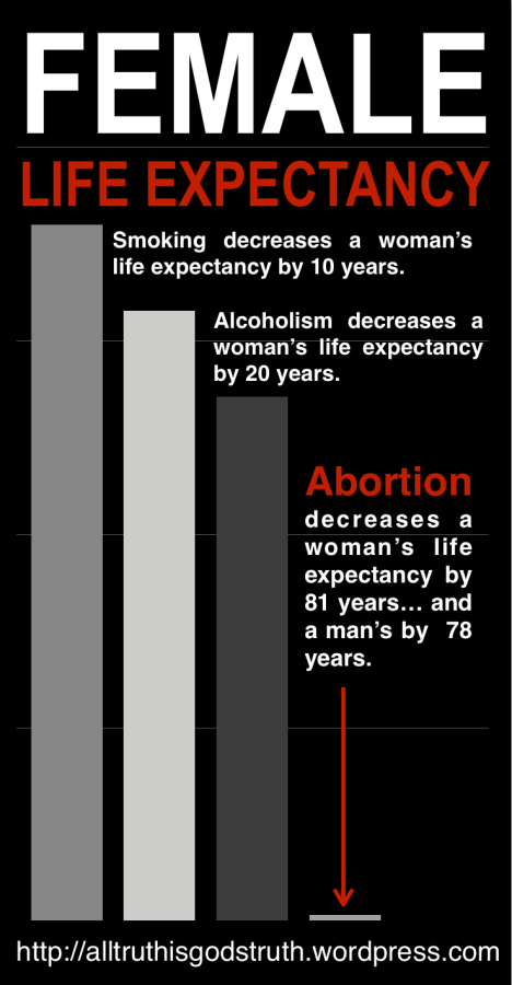 Factors that lower female life expectancy (source  - http://alltruthisgodstruth.wordpress.com)